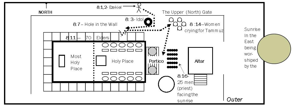 Ezekiels Temple 1